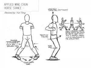 "A sketch of a male body with knees and toes pointed inwards. Labeled ""Applied Wing Chun Horse Stance"""